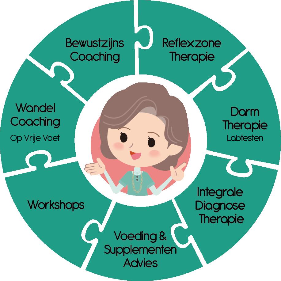 @Hannah behandelingen infographic